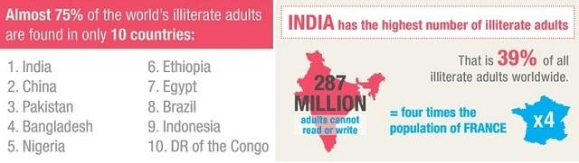 Illiteracy in india
