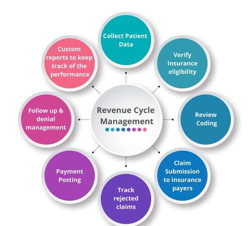 RCM Cycle Steps of Revenue Cycle Management